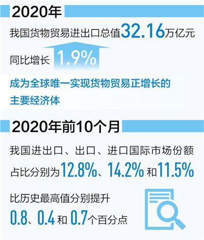 2020年我国进出口总值32.16万亿元 同比增1.9%