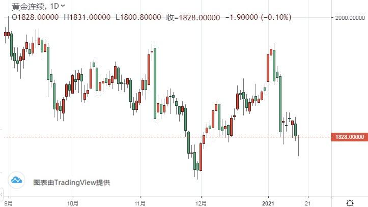 美元指数有望再涨65点 黄金期货长期暴跌风险犹存