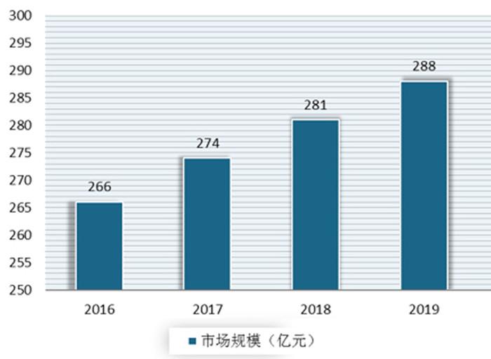 2016-2019年我国烹饪类小型厨电市场规模