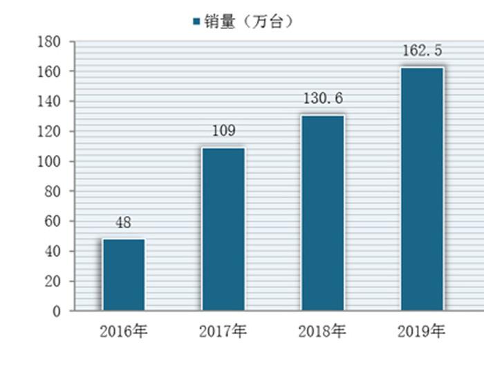 2016-2019年国内洗碗机销量