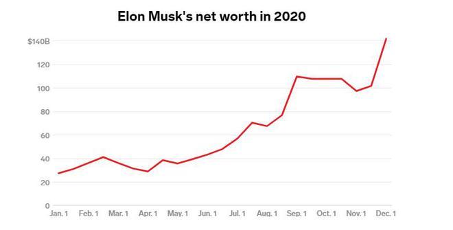 马斯克净资产在2020年增长情况