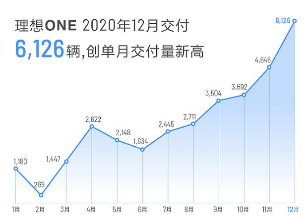 理想汽车2020年12月交付6126辆 全年交付32624辆