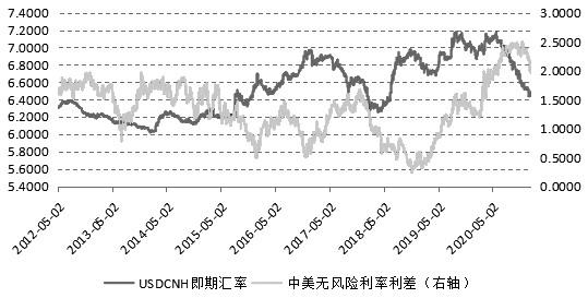 人民币兑美元汇率单边升值趋势已经结束了吗?