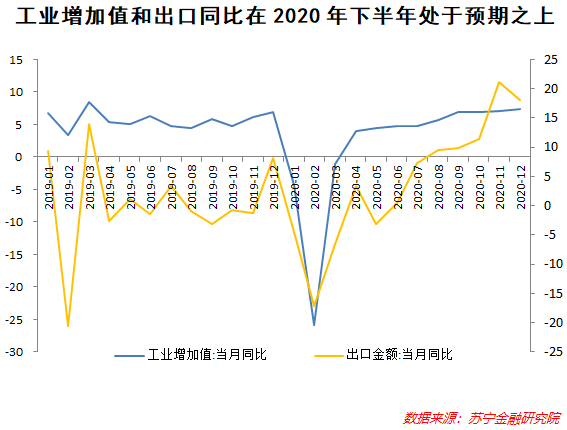 2020中国经济超预期,对2021意味着什么?