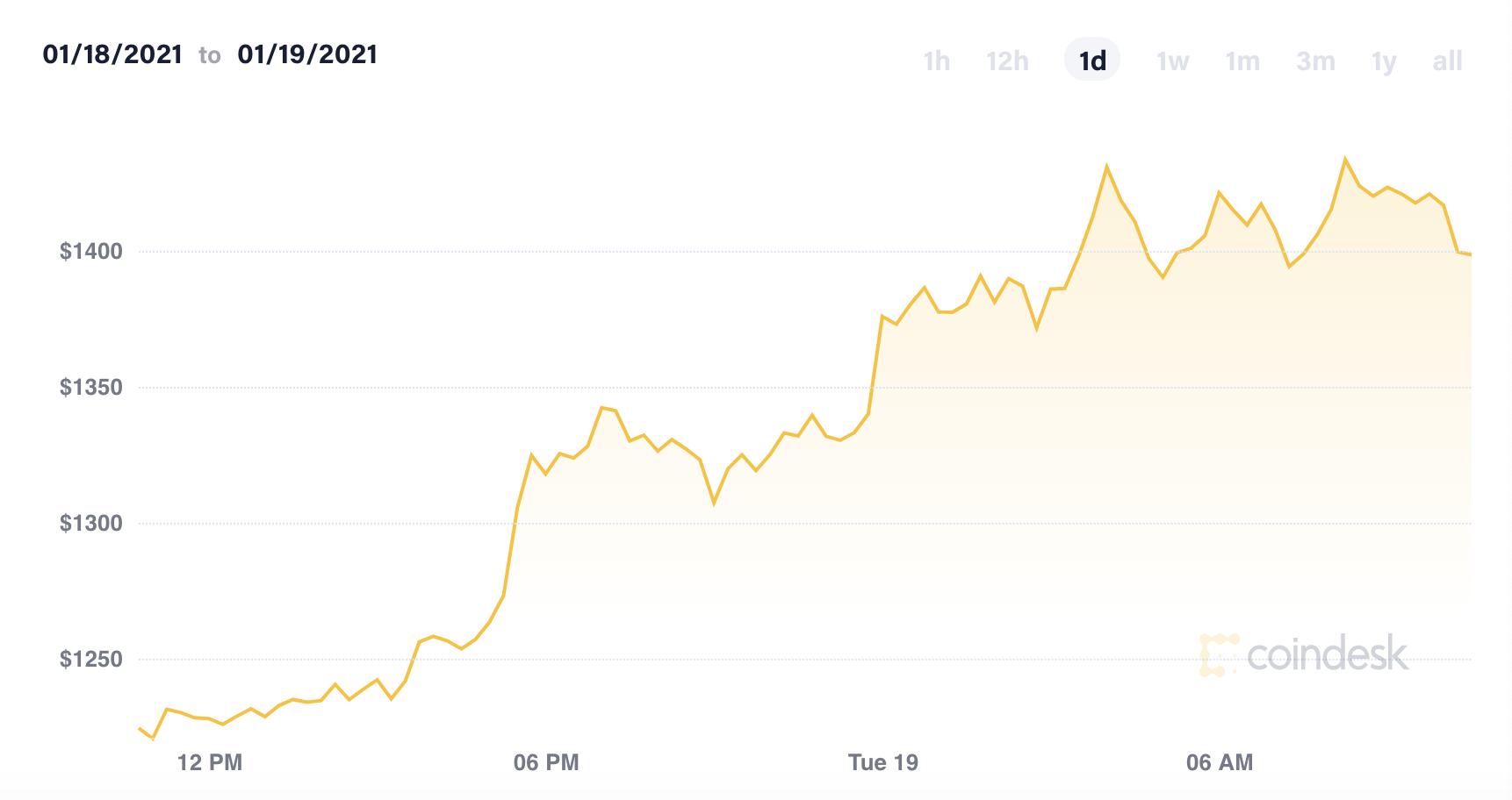 狂热的数字货币:比特币成当下最拥挤交易 以太币突破1400美元