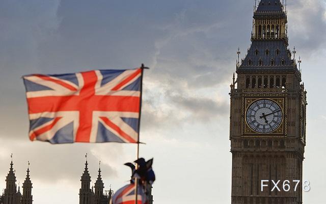 """专家预测英国二季度经济""""极快复苏"""" 英镑逼近1.37"""