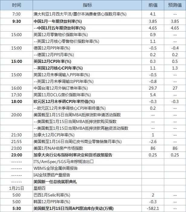 拜登就职典礼今日举行 中国央行最新LPR出炉