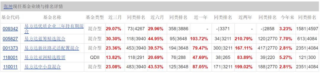 公募一哥宝座易主:张坤超越刘格菘 成首位千亿级基金经理