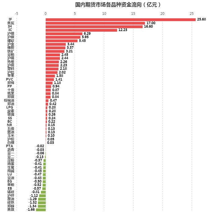[文华统计]资金流向:17亿元蜂拥而入 焦炭低位强势反弹