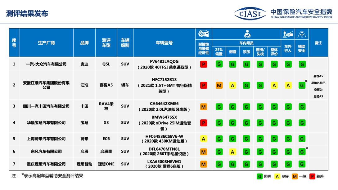 中国保险汽车安全指数测评结果:用车安全性较上一年提升较大