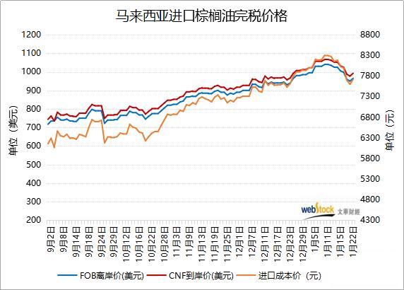 棕榈油进口成本价跟盘上调 终结四连跌