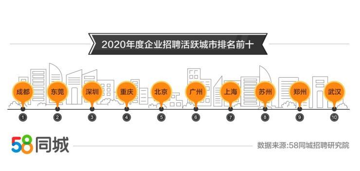 零售业排行_58同城2020年全年就业大数据:批发和零售业招聘需求旺盛,深圳求...