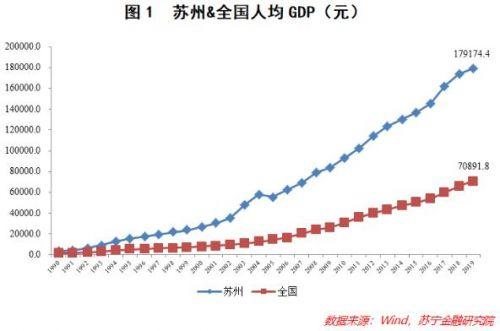 GDP破2万亿!直追广州 苏州这个城市凭什么?