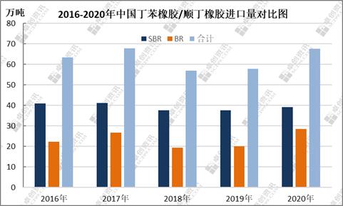 【卓创分析】:2020年中国SBR/BR进口超预期增长 头部进口来源地难有撼动