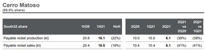 South32:2020年四季度镍产量环比降39%