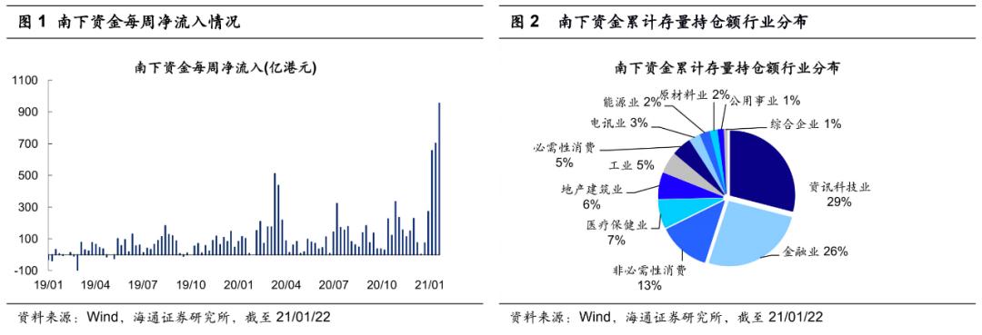 海通策略:港股大涨对A股的启示是什么?