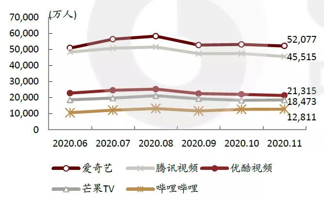 图2:国内主流长视频平台月活跃用户数,资料来源:Questmobile,中金公司研究部