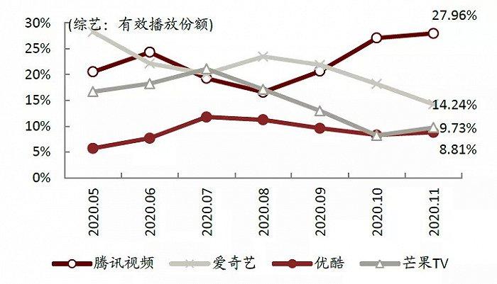 图8:网络平台头部综艺节目有效播放份额,资料来源:中金公司研究部