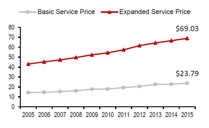 图6:美国有线电视平均订阅价格,资料来源:东方证券研究所