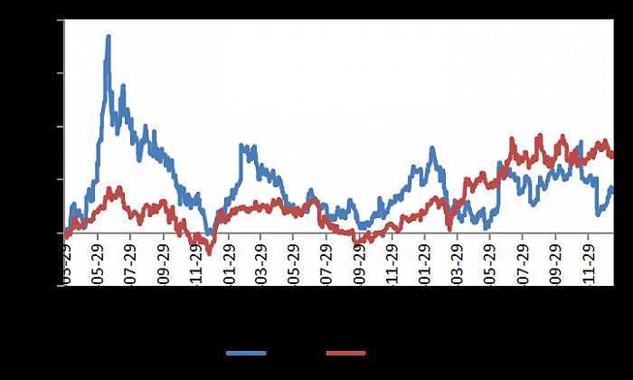 图4:奈飞股价涨幅(72%)是爱奇艺股价涨幅(41%)的1.8倍,资料来源:wind(注:股价涨幅统计区间自爱奇艺上市2018/3/29至2021/1/15。)