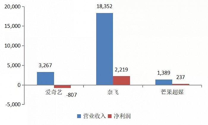 图3:2020年前三季度爱奇艺、奈飞、芒果超媒营收和利润对比(单位:百万美元),资料来源:wind