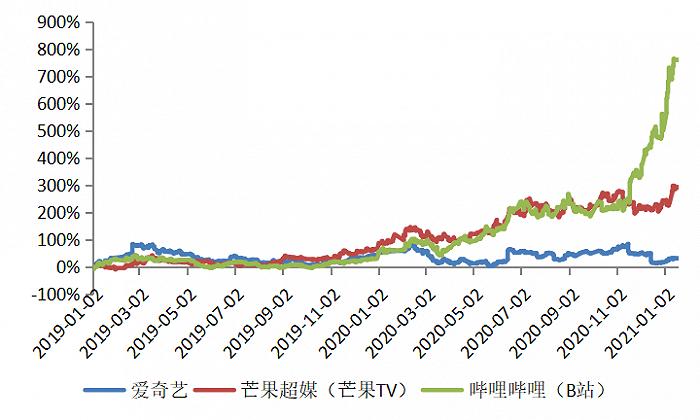 图9:爱奇艺股价涨幅远远落后于芒果和B站,资料来源:wind