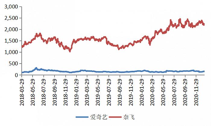 图5:奈飞市值(2200亿美元)是爱奇艺市值(155亿美元)的14倍,资料来源:wind