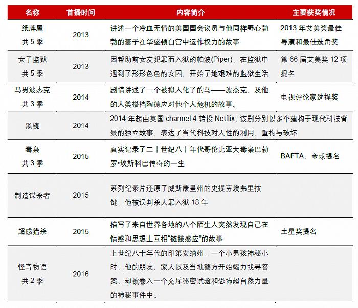 图7:奈飞重要原创内容统计,资料来源:东方证券研究所