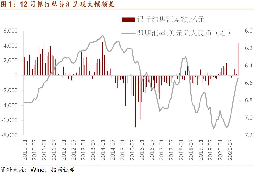 招商宏观:12月结售汇顺差大增的原因与持续性