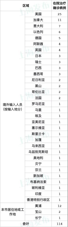 昨天上海新增2例本地新冠肺炎确诊病例,新增8例境外输入病例