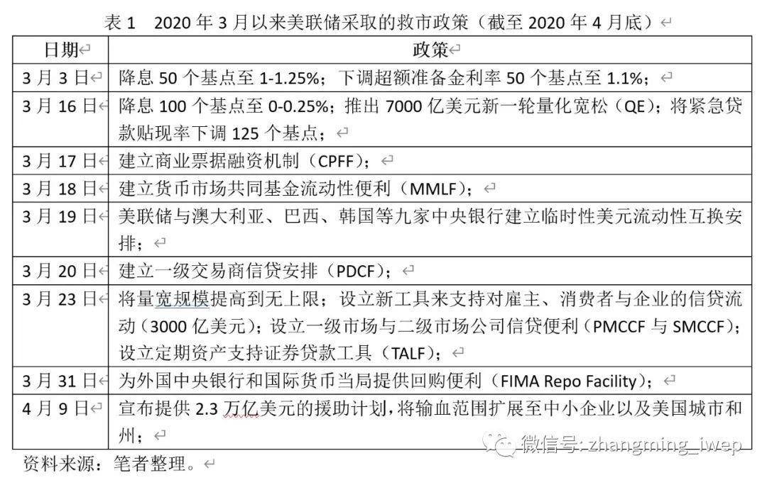 张明:新冠肺炎疫情会显著削弱美元的国际地位吗?