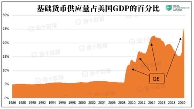 黄金与美联储政策之间的相关性越来越高