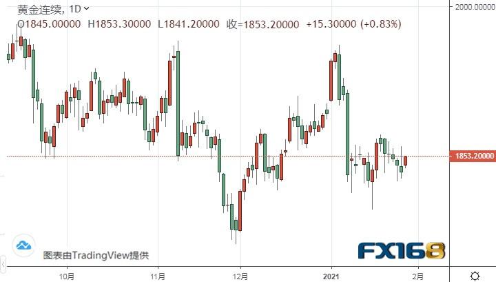 美国关键数据来袭!欧元、美元指数、英镑前景分析