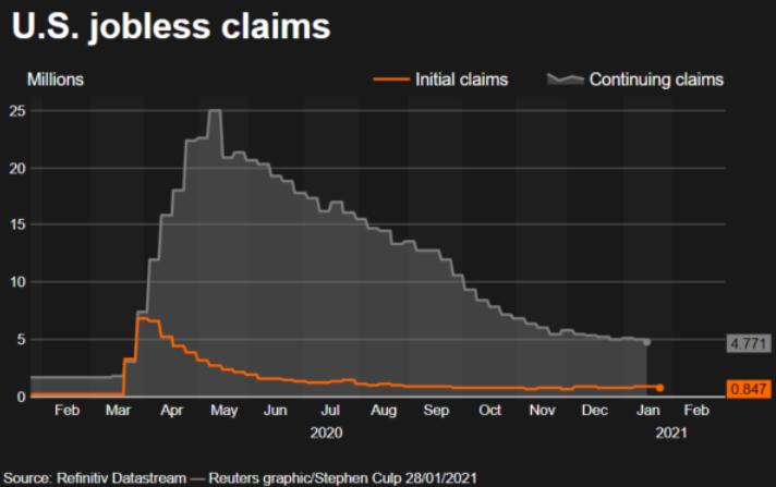 美国失业救济金的申请指数(路透社)