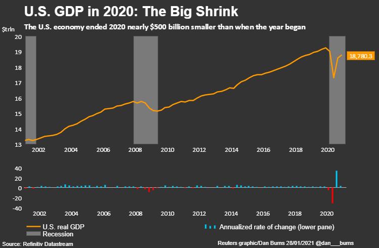 美国GDP数据(路透社)