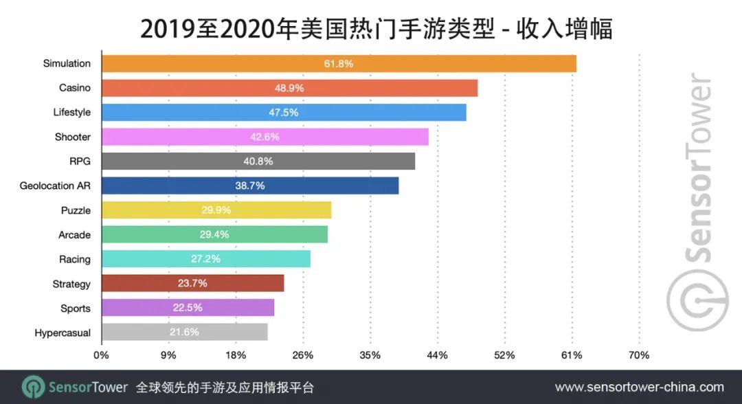 Sensor Tower:2020年美国模拟类手游收入激增62%