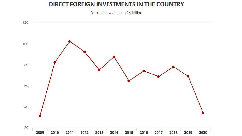 下降约50%!2020年巴西吸引外国直接投资大幅减少