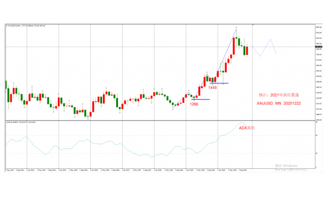 2021年黄金、原油、欧元等货币大级别交易机会分析