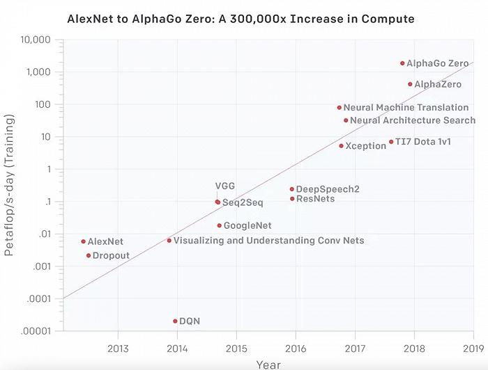 ▲自2012年以来算力需求增长超过30万倍,而如果以摩尔定律的速度只会有 12 倍的增长(来源:OpenAI)
