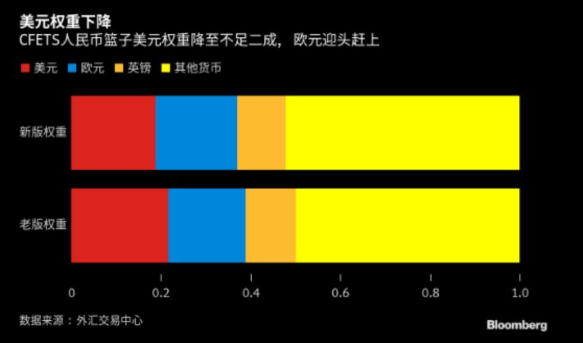 人民币CFETS篮子非美货币权重上调 美元指数影响不减反增