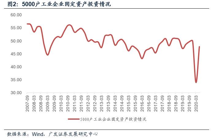 机构上调中国经济预期:2020年四时度GDP删速无望超越6%