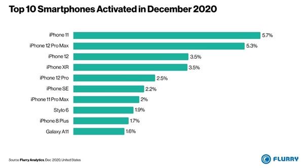 国外手机排行_2021年欧洲Q1季度智能手机销量排行榜,国产品牌占5席