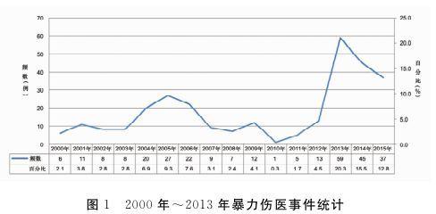 """图源:""""暴力伤医事件大数据研究——基于2000年~2015年媒体报道"""",载于《医学与哲学》(以下图表同源)"""