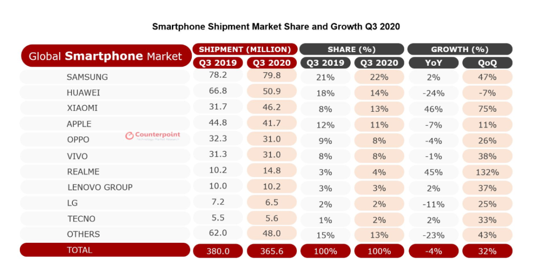 华为2020年第三季度智能手机销量环比下滑7%,同比下滑24%,图源:Counterpoint