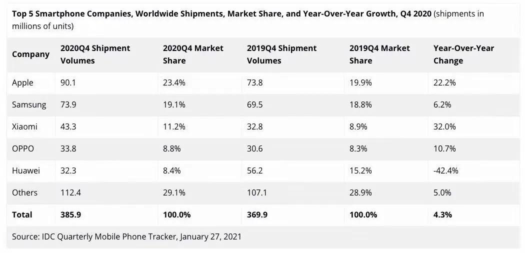 全球智能手机市场2020年第四季度出货量数据,图源:IDC