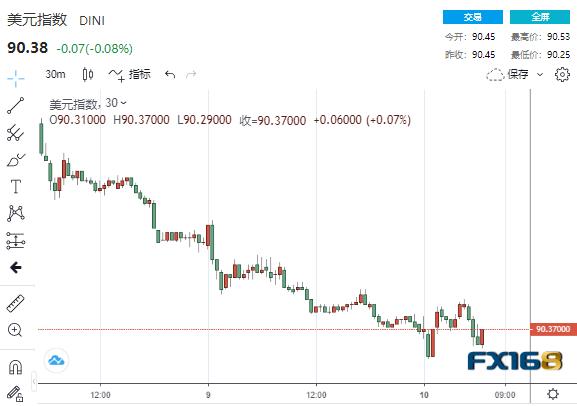 黄金短期内飙升近20美元-贵金属爆炸!美国通胀数据好坏参半,黄金在3分钟内售出了13亿美元| 贵金属-金融新闻