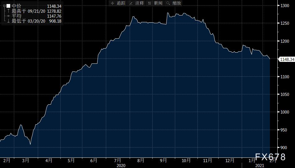 2月9日黄金ETF持仓量:SPDR黄金持仓量减少4.09吨 近八个月新低