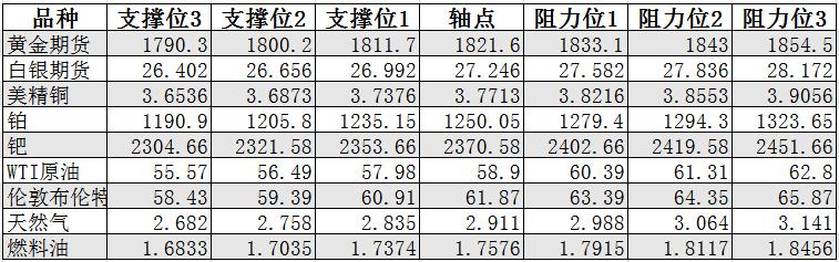 2月15日黄金、白银、原油等商品期货阻力支撑位