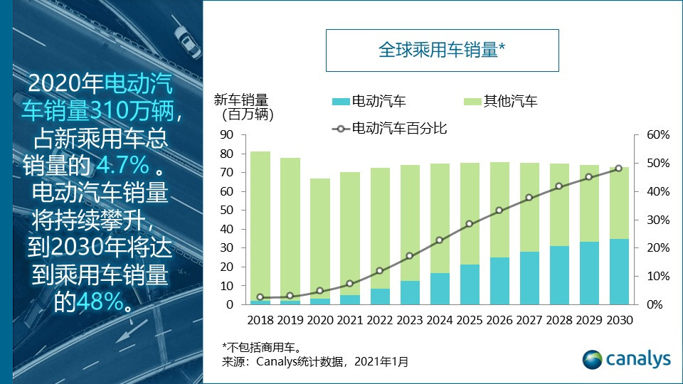 2020年全球电动汽车销量逆势猛增39%