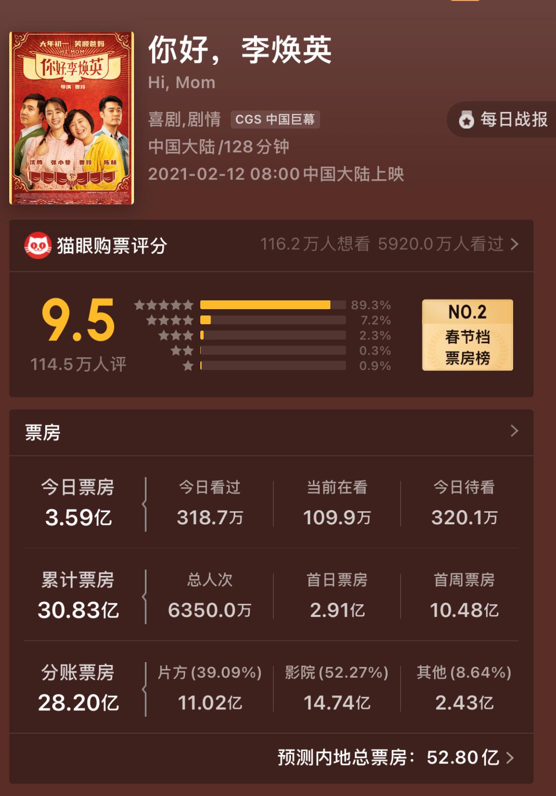 《你好,李焕英》票房突破30亿 我们能看到贾玲瘦成闪电吗?